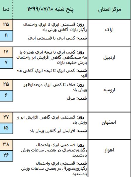 شرایط آب و هوای استان ها در آخر هفته